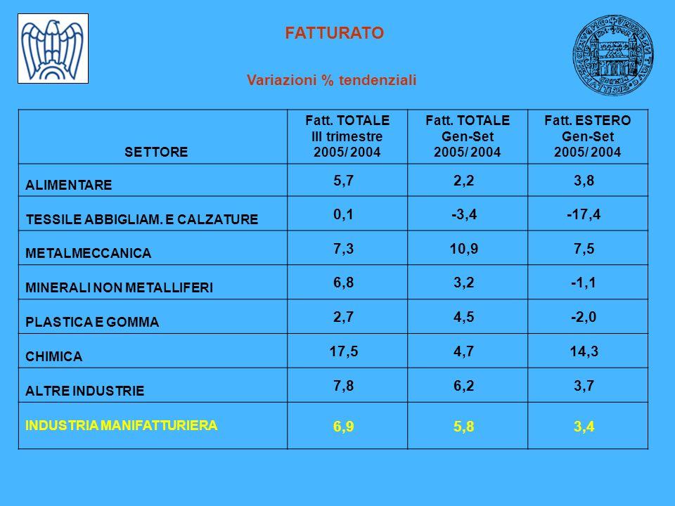 FATTURATO Variazioni % tendenziali SETTORE Fatt. TOTALE III trimestre 2005/ 2004 Fatt.