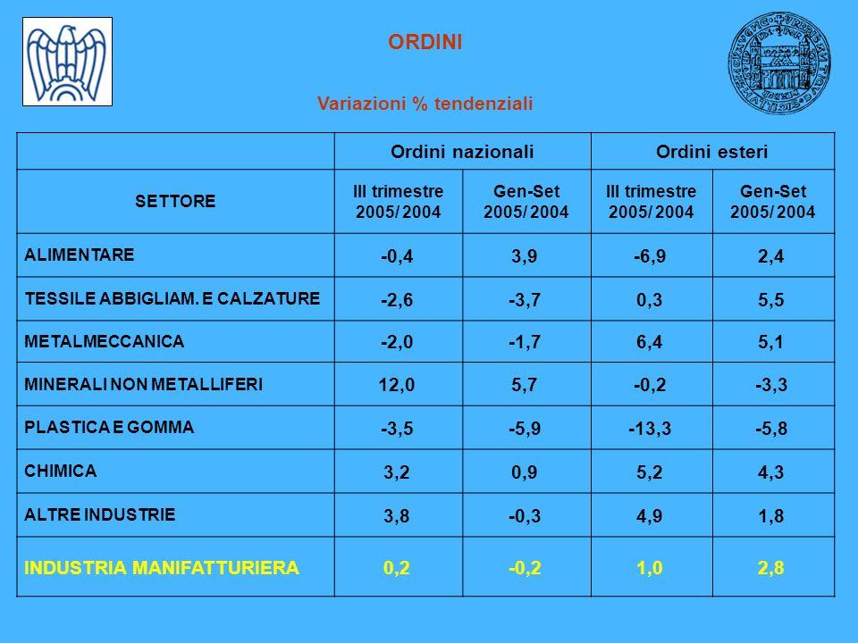 ORDINI Variazioni % tendenziali Ordini nazionaliOrdini esteri SETTORE III trimestre 2005/ 2004 Gen-Set 2005/ 2004 III trimestre 2005/ 2004 Gen-Set 2005/ 2004 ALIMENTARE -0,43,9-6,92,4 TESSILE ABBIGLIAM.