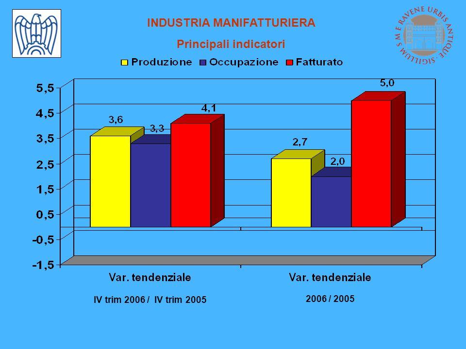 INDUSTRIA MANIFATTURIERA Principali indicatori IV trim 2006 / IV trim 2005 2006 / 2005