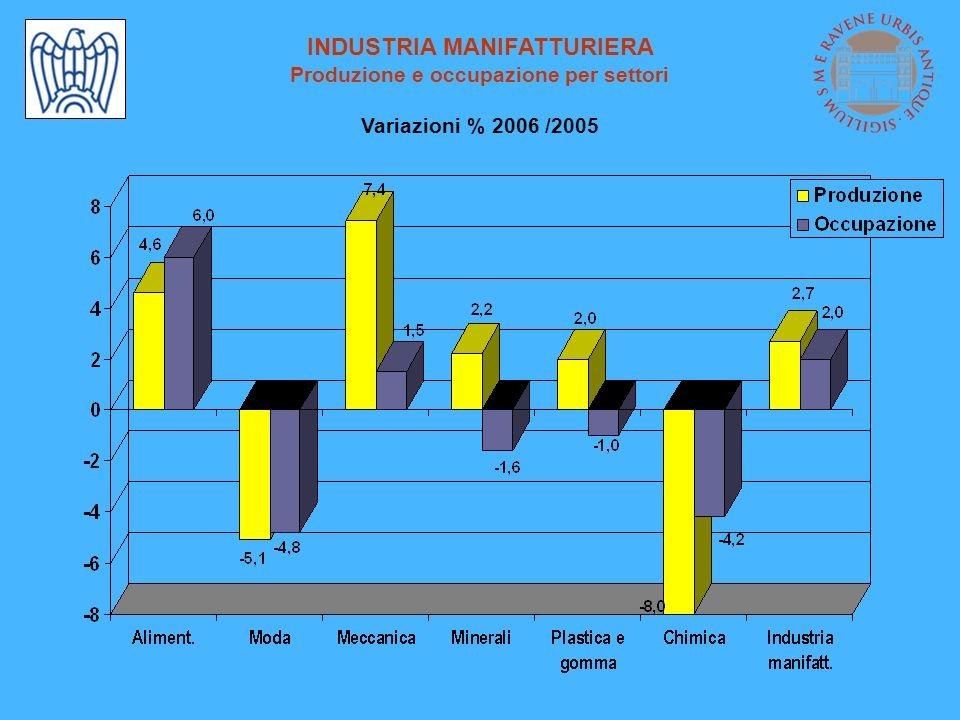 INDUSTRIA MANIFATTURIERA Produzione e occupazione per settori Variazioni % 2006 /2005