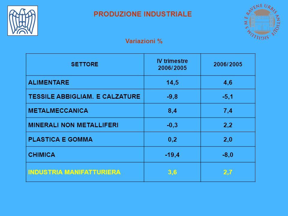 PRODUZIONE INDUSTRIALE Variazioni % SETTORE IV trimestre 2006/ 2005 ALIMENTARE14,54,6 TESSILE ABBIGLIAM.