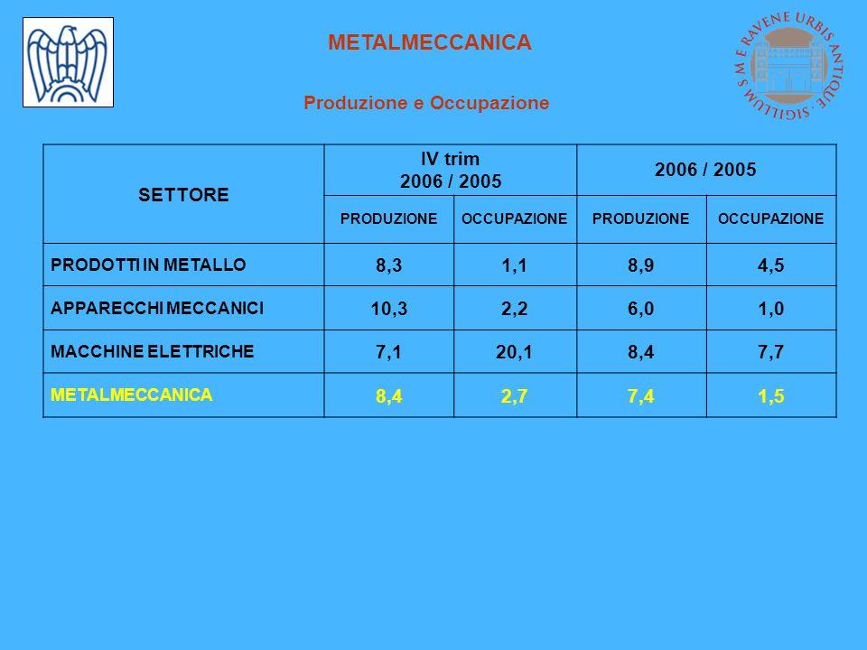 METALMECCANICA Produzione e Occupazione SETTORE IV trim 2006 / 2005 PRODUZIONEOCCUPAZIONEPRODUZIONEOCCUPAZIONE PRODOTTI IN METALLO 8,31,18,94,5 APPARECCHI MECCANICI 10,32,26,01,0 MACCHINE ELETTRICHE 7,120,18,47,7 METALMECCANICA 8,42,77,41,5