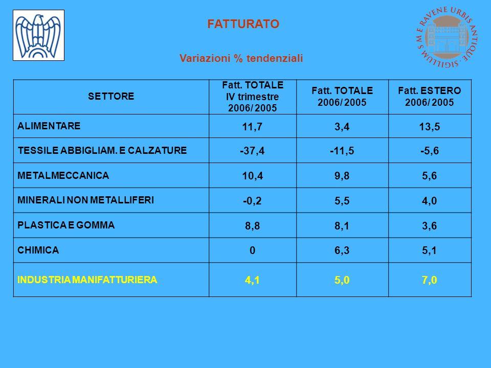 FATTURATO Variazioni % tendenziali SETTORE Fatt. TOTALE IV trimestre 2006/ 2005 Fatt.
