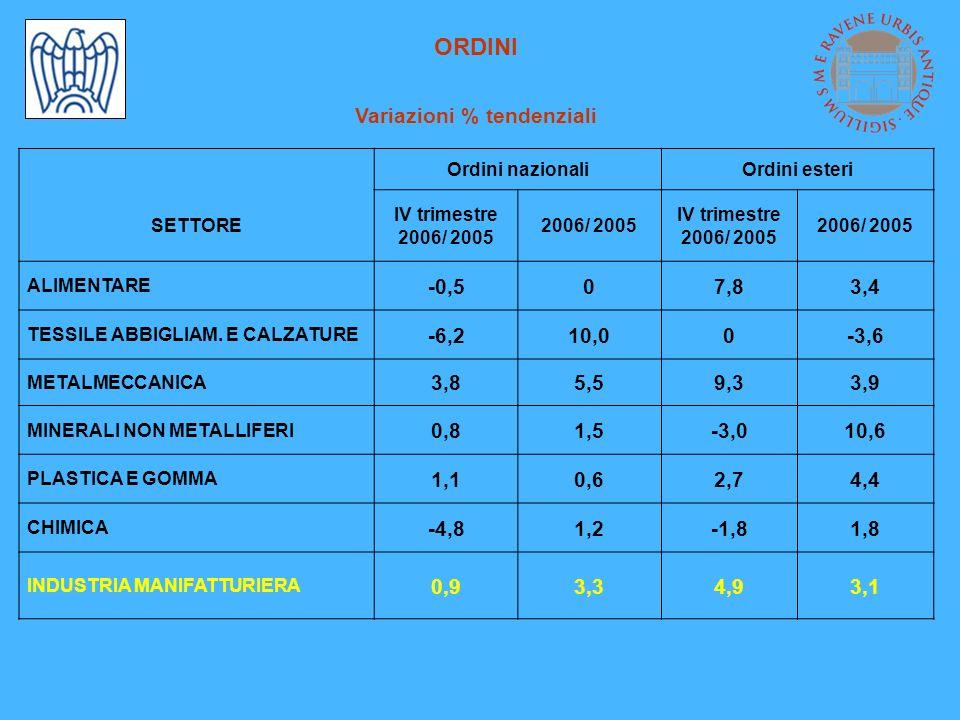 ORDINI Variazioni % tendenziali Ordini nazionaliOrdini esteri SETTORE IV trimestre 2006/ 2005 IV trimestre 2006/ 2005 ALIMENTARE -0,507,83,4 TESSILE ABBIGLIAM.