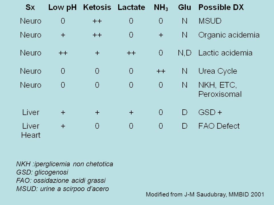 Modified from J-M Saudubray, MMBID 2001 NKH :iperglicemia non chetotica GSD: glicogenosi FAO: ossidazione acidi grassi MSUD: urine a scirpoo dacero