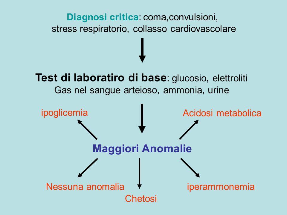 ipoglicemia Acidosi metabolica iperammonemiaNessuna anomalia Diagnosi critica: coma,convulsioni, stress respiratorio, collasso cardiovascolare Test di