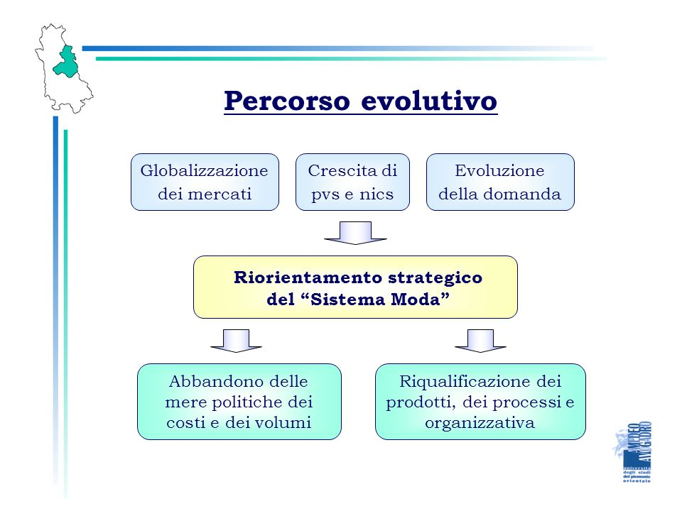 Percorso evolutivo Globalizzazione dei mercati Riorientamento strategico del Sistema Moda Abbandono delle mere politiche dei costi e dei volumi Riqualificazione dei prodotti, dei processi e organizzativa Evoluzione della domanda Crescita di pvs e nics