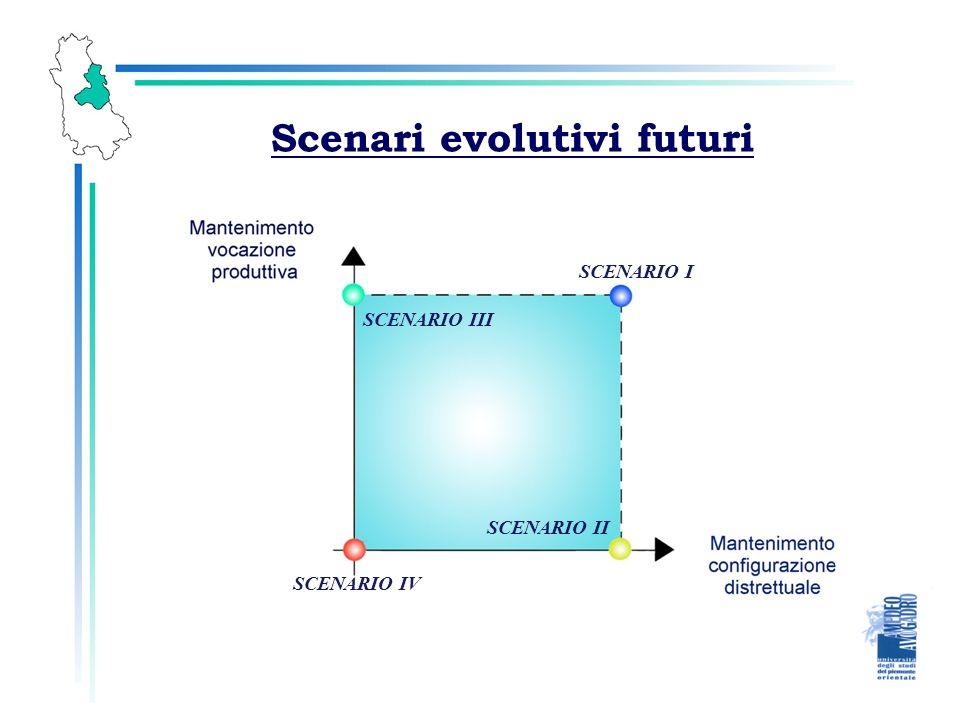 Scenari evolutivi futuri SCENARIO I SCENARIO II SCENARIO III SCENARIO IV