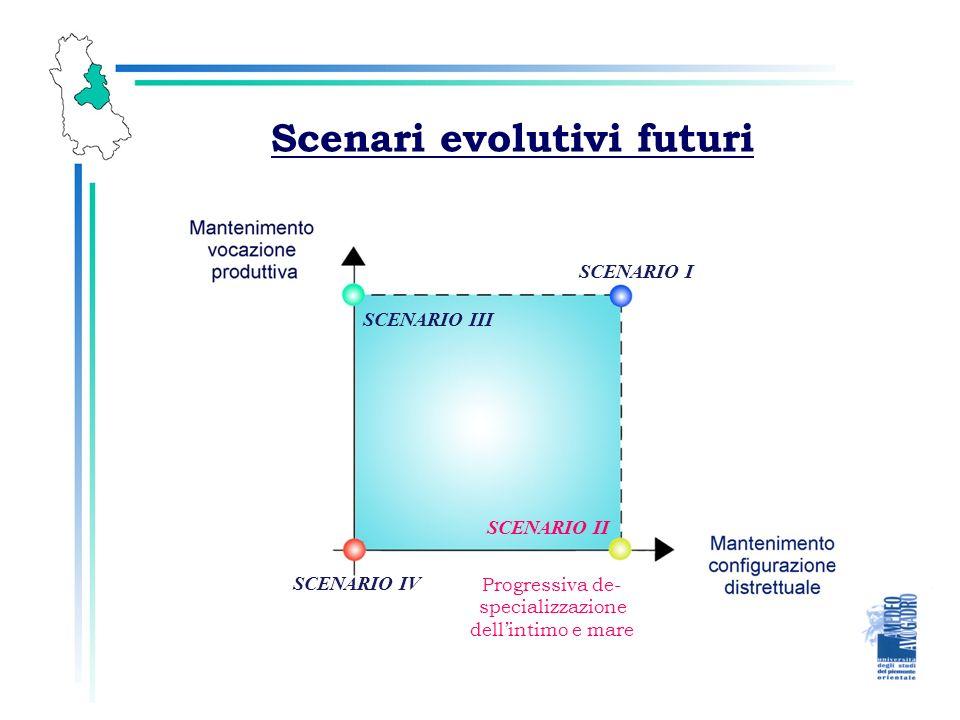 Scenari evolutivi futuri SCENARIO I SCENARIO II SCENARIO III SCENARIO IV Progressiva de- specializzazione dellintimo e mare