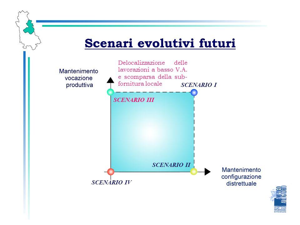 Scenari evolutivi futuri SCENARIO I SCENARIO II SCENARIO III SCENARIO IV Delocalizzazione delle lavorazioni a basso V.A.