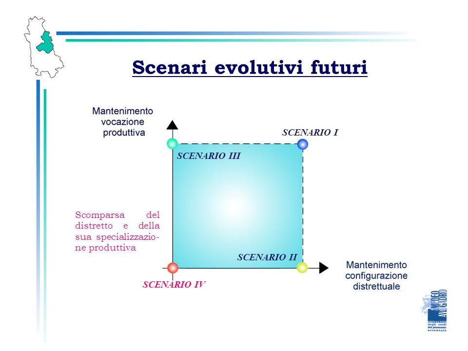 Scenari evolutivi futuri SCENARIO I SCENARIO II SCENARIO III SCENARIO IV Scomparsa del distretto e della sua specializzazio- ne produttiva