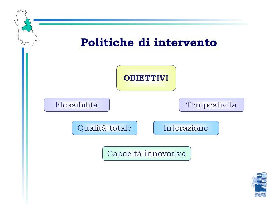Politiche di intervento OBIETTIVI Capacità innovativa Flessibilità Qualità totaleInterazione Tempestività