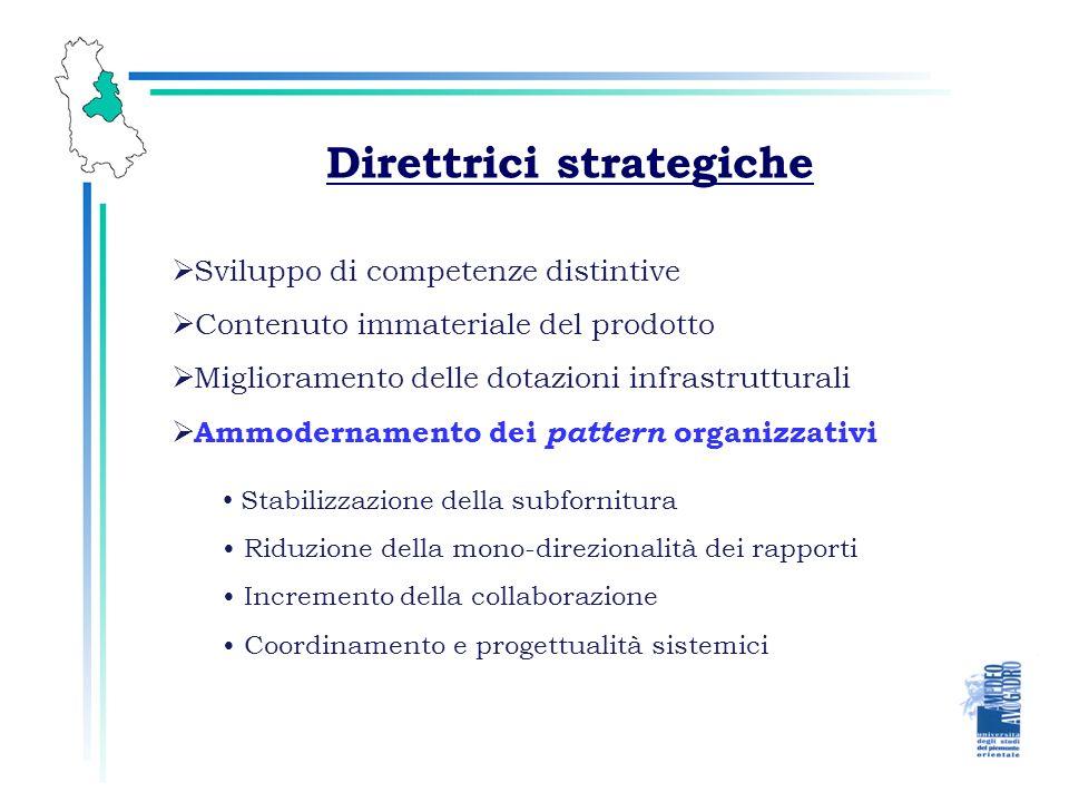 Direttrici strategiche Sviluppo di competenze distintive Contenuto immateriale del prodotto Ammodernamento dei pattern organizzativi Miglioramento delle dotazioni infrastrutturali Stabilizzazione della subfornitura Riduzione della mono-direzionalità dei rapporti Incremento della collaborazione Coordinamento e progettualità sistemici