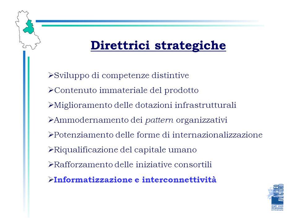 Direttrici strategiche Sviluppo di competenze distintive Contenuto immateriale del prodotto Ammodernamento dei pattern organizzativi Miglioramento del