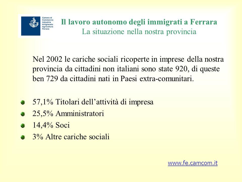 Il lavoro autonomo degli immigrati a Ferrara Tasso di attività per lavoro autonomo Nel settore del lavoro autonomo le cariche che forniscono indicazioni significative sullentità del lavoro autonomo sono quelle di Amministratore e di Titolare.