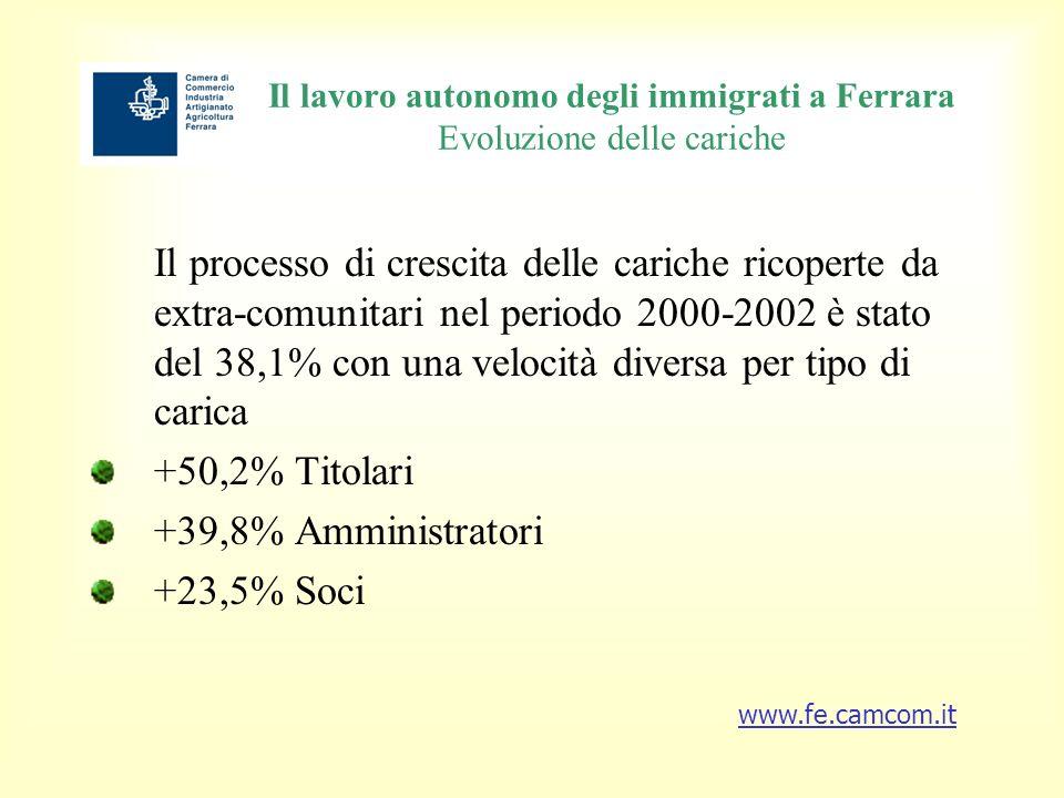 Il lavoro autonomo degli immigrati a Ferrara Evoluzione delle cariche Il processo di crescita delle cariche ricoperte da extra-comunitari nel periodo 2000-2002 è stato del 38,1% con una velocità diversa per tipo di carica +50,2% Titolari +39,8% Amministratori +23,5% Soci www.fe.camcom.it