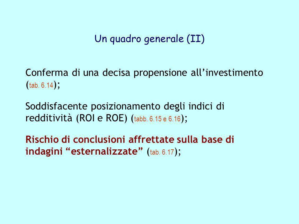 Un quadro generale (II) Conferma di una decisa propensione allinvestimento ( tab. 6.14 ); Soddisfacente posizionamento degli indici di redditività (RO