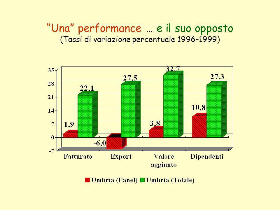 Una performance … e il suo opposto (Tassi di variazione percentuale 1996-1999)