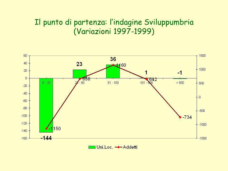 Il punto di partenza: lindagine Sviluppumbria (Variazioni 1997-1999)
