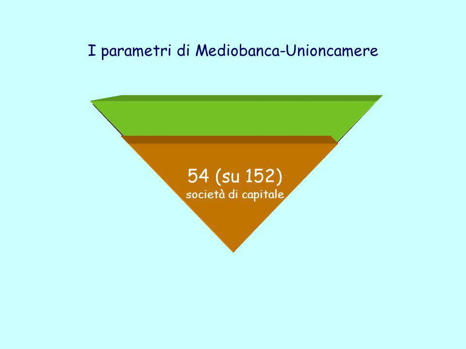 I parametri di Mediobanca-Unioncamere 152 imprese > 50 dipendenti < 499 dipendenti Fatturato: > 13 mln. € < 260 mln. € 54 (su 152) società di capitale