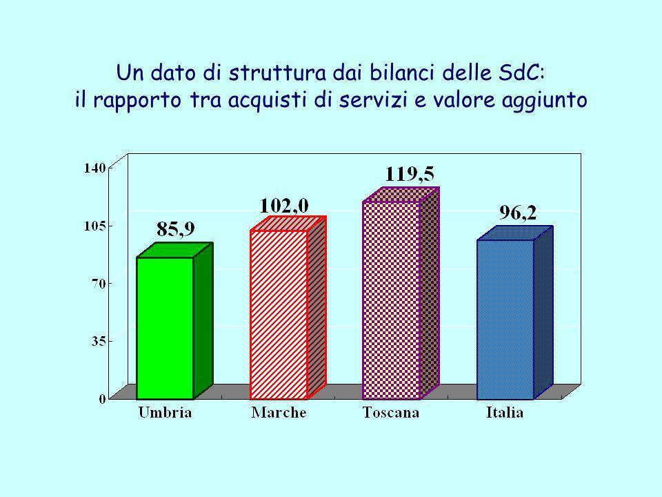 Un dato di struttura dai bilanci delle SdC: il rapporto tra acquisti di servizi e valore aggiunto