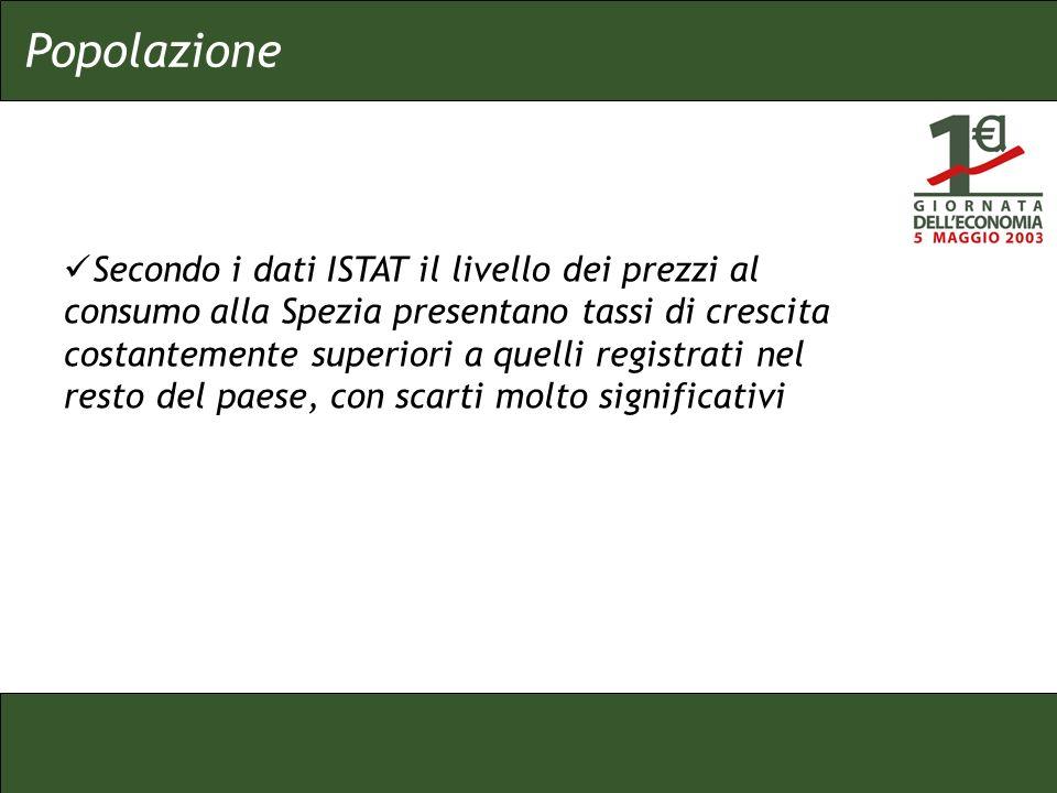 Popolazione Secondo i dati ISTAT il livello dei prezzi al consumo alla Spezia presentano tassi di crescita costantemente superiori a quelli registrati nel resto del paese, con scarti molto significativi