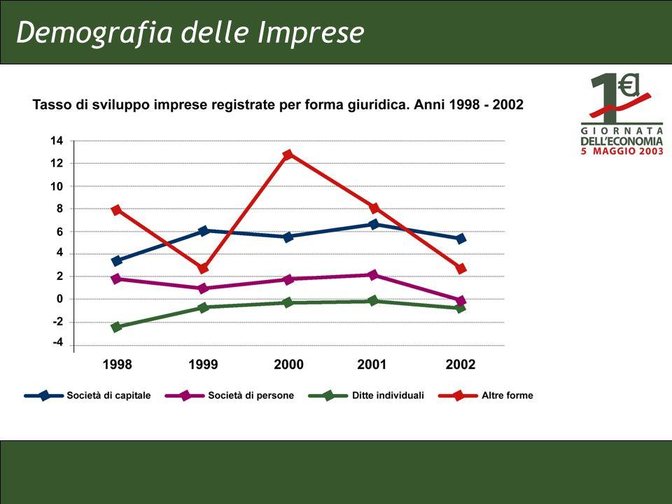 Demografia delle Imprese
