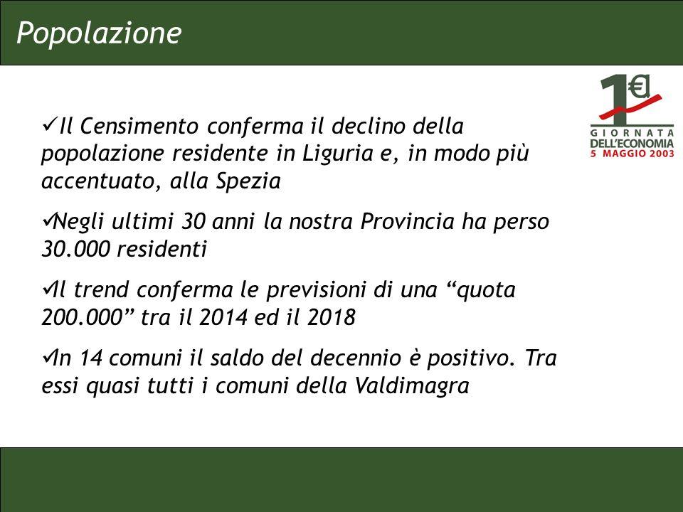 Il Censimento conferma il declino della popolazione residente in Liguria e, in modo più accentuato, alla Spezia Negli ultimi 30 anni la nostra Provincia ha perso 30.000 residenti Il trend conferma le previsioni di una quota 200.000 tra il 2014 ed il 2018 In 14 comuni il saldo del decennio è positivo.