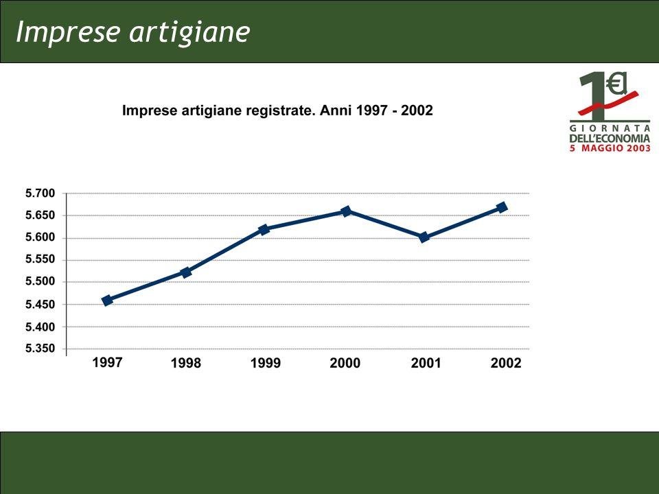 Dopo un calo registrato nel 2001, nel 2002 il numero complessivo delle imprese artigiane torna a crescere Cresce in particolare ledilizia.