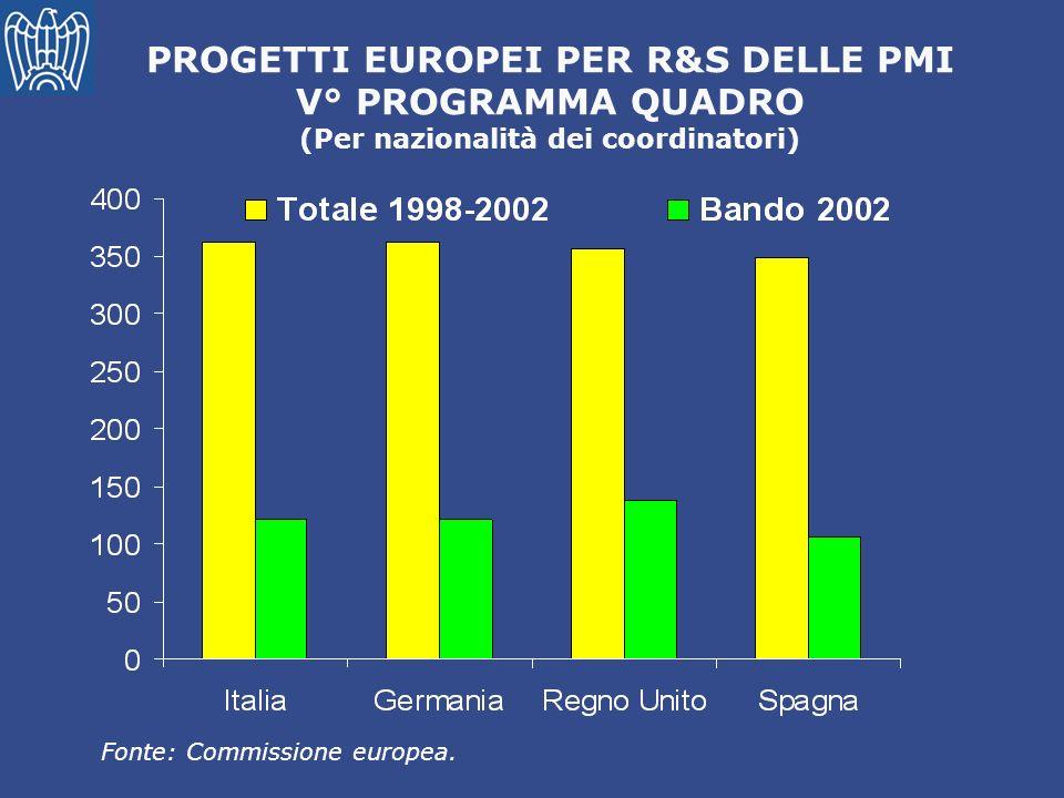 PROGETTI EUROPEI PER R&S DELLE PMI V° PROGRAMMA QUADRO (Per nazionalità dei coordinatori) Fonte: Commissione europea.