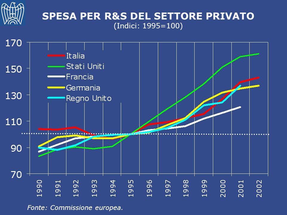 SPESA PER R&S DEL SETTORE PRIVATO (Indici: 1995=100)