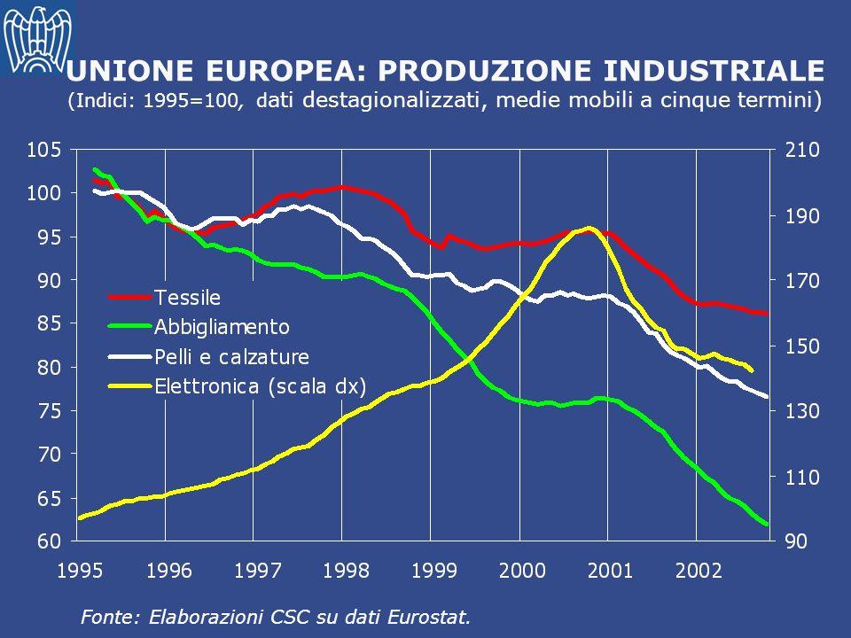 UNIONE EUROPEA: PRODUZIONE INDUSTRIALE (Indici: 1995=100, d ati destagionalizzati, medie mobili a cinque termini) Fonte: Elaborazioni CSC su dati Euro