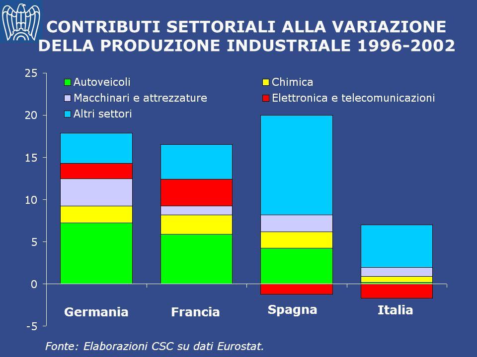 CONTRIBUTI SETTORIALI ALLA VARIAZIONE DELLA PRODUZIONE INDUSTRIALE 1996-2002 Fonte: Elaborazioni CSC su dati Eurostat. Germania Francia Spagna Italia