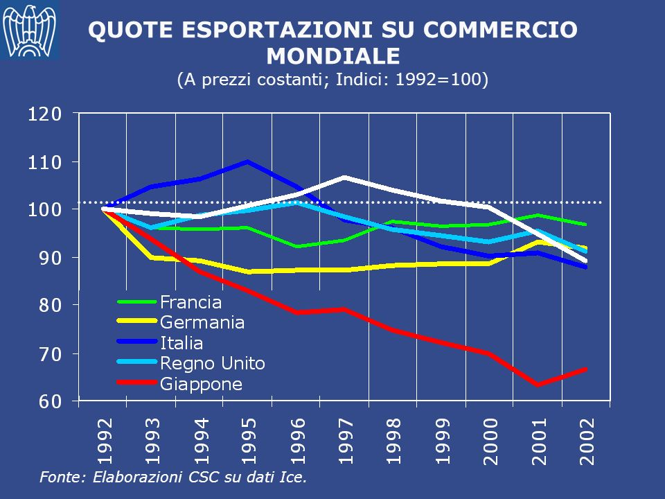 QUOTE ESPORTAZIONI SU COMMERCIO MONDIALE (A prezzi costanti; Indici: 1992=100) Fonte: Elaborazioni CSC su dati Ice.