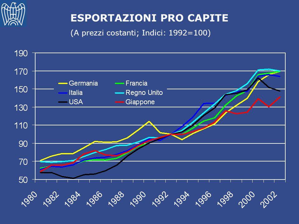 Italia LIVELLO E VARIAZIONE DELLE QUOTE DI MERCATO SETTORIALI Germania