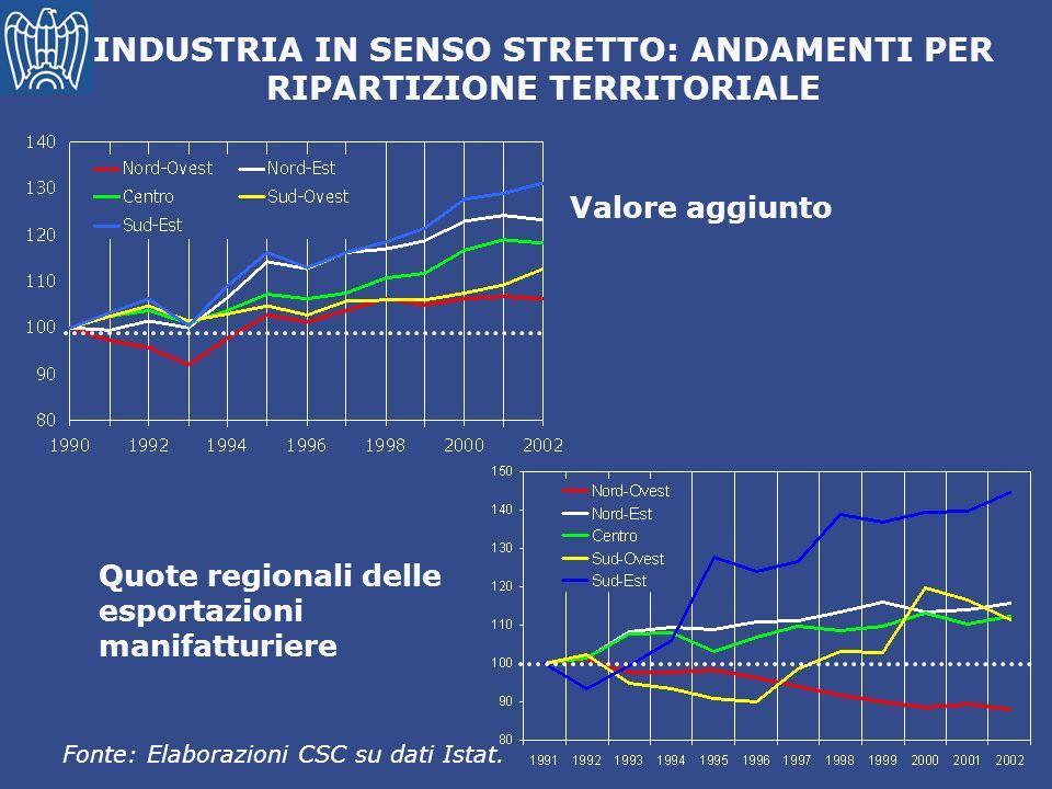 Valore aggiunto Fonte: Elaborazioni CSC su dati Istat. INDUSTRIA IN SENSO STRETTO: ANDAMENTI PER RIPARTIZIONE TERRITORIALE Quote regionali delle espor