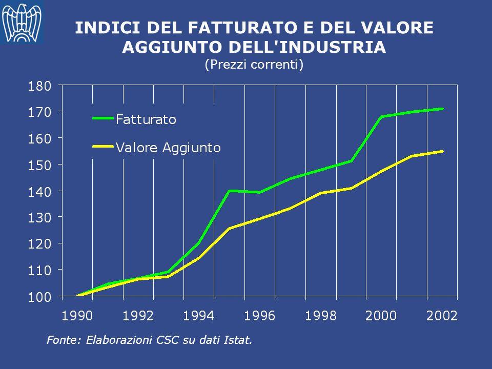 INDICI DEL FATTURATO E DEL VALORE AGGIUNTO DELL'INDUSTRIA (Prezzi correnti) Fonte: Elaborazioni CSC su dati Istat.