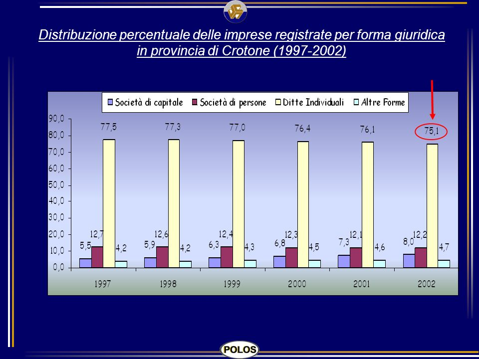 Distribuzione percentuale delle imprese registrate per forma giuridica in provincia di Crotone (1997-2002)
