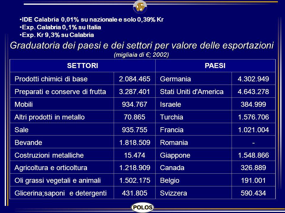 Graduatoria dei paesi e dei settori per valore delle esportazioni (migliaia di ; 2002) SETTORIPAESI Prodotti chimici di base2.084.465Germania4.302.949