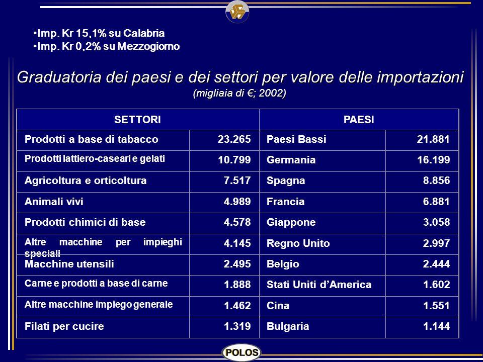 SETTORIPAESI Prodotti a base di tabacco23.265Paesi Bassi21.881 Prodotti lattiero-caseari e gelati 10.799Germania16.199 Agricoltura e orticoltura7.517S