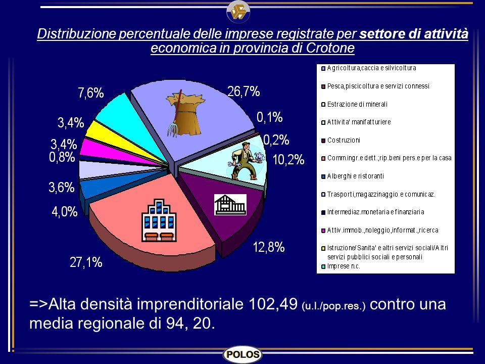 Distribuzione percentuale delle imprese registrate per settore di attività economica in provincia di Crotone =>Alta densità imprenditoriale 102,49 (u.