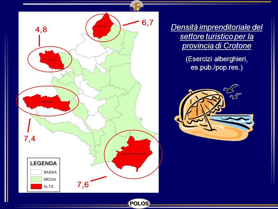 Densità imprenditoriale del settore turistico per la provincia di Crotone (Esercizi alberghieri, es.pub./pop.res.) 7,6 7,4 4,8 6,7