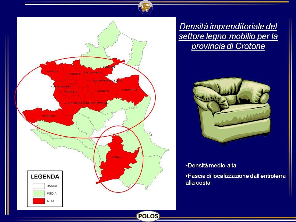 Densità imprenditoriale del settore legno-mobilio per la provincia di Crotone Densità medio-alta Fascia di localizzazione dallentroterra alla costa