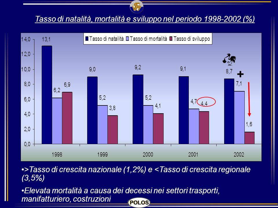 Tasso di natalità, mortalità e sviluppo nel periodo 1998-2002 (%) + >Tasso di crescita nazionale (1,2%) e <Tasso di crescita regionale (3,5%) Elevata