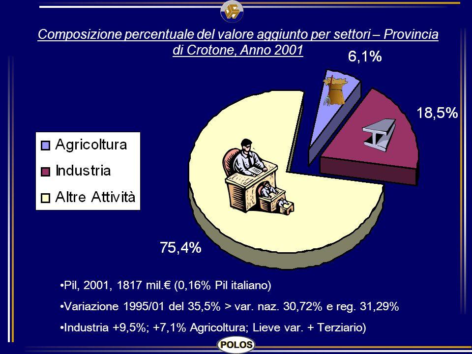 Composizione percentuale del valore aggiunto per settori – Provincia di Crotone, Anno 2001 Pil, 2001, 1817 mil. (0,16% Pil italiano) Variazione 1995/0