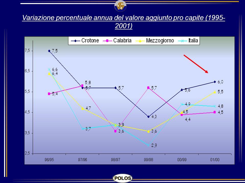 Variazione percentuale annua del valore aggiunto pro capite (1995- 2001)