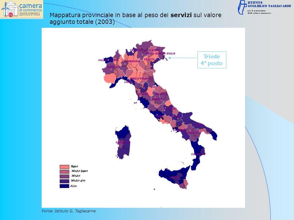 Mappatura provinciale in base al peso dei servizi sul valore aggiunto totale (2003) Fonte: Istituto G.