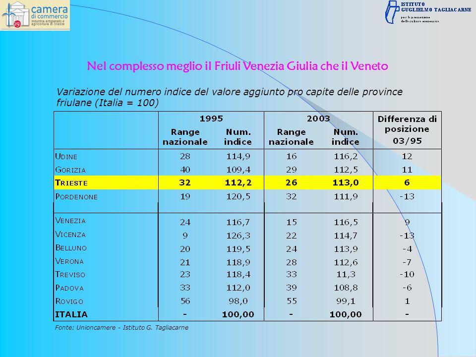 Variazione del numero indice del valore aggiunto pro capite delle province friulane (Italia = 100) Fonte: Unioncamere - Istituto G.