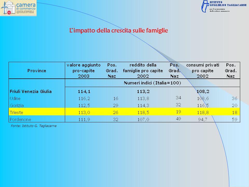 Fonte: Istituto G. Tagliacarne Limpatto della crescita sulle famiglie