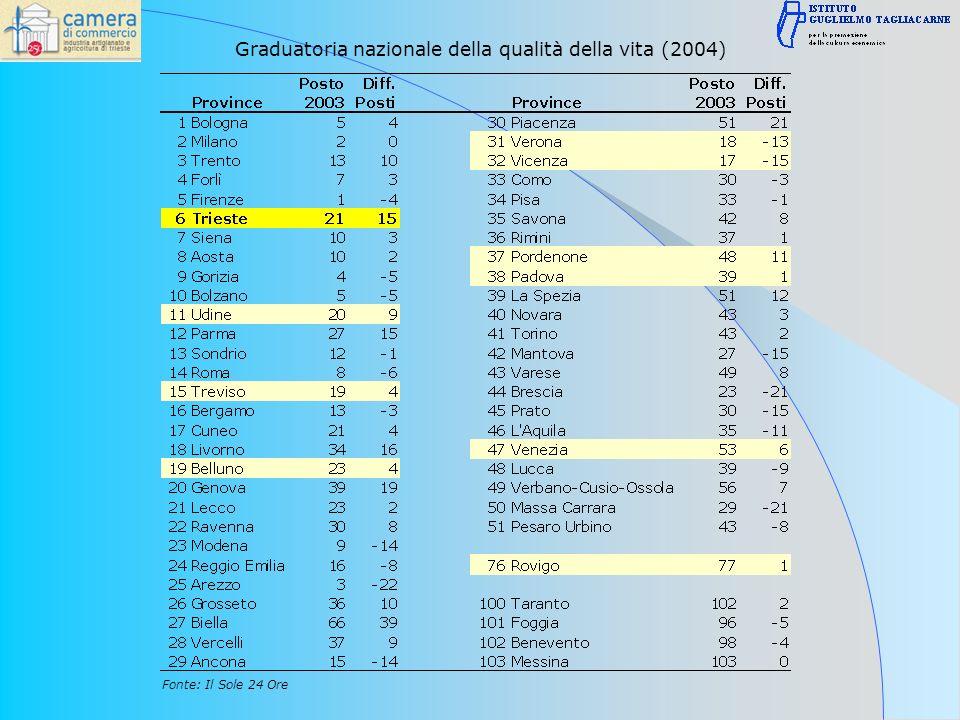 Graduatoria nazionale della qualità della vita (2004) Fonte: Il Sole 24 Ore